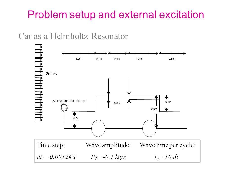 Car as a Helmholtz Resonator 25m/s A sinusoidal disturbance 1.2m0.4m1.1m0.8m 0.03m 0.9m 0.5m 0.4m Time step: Wave amplitude: Wave time per cycle: dt =