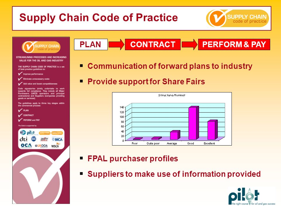 PLAN Communication of forward plans to industry Provide support for Share Fairs FPAL purchaser profiles Suppliers to make use of information provided