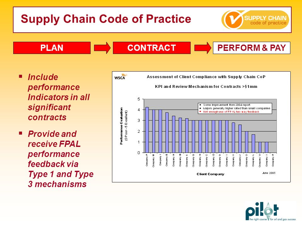 Include performance Indicators in all significant contracts Provide and receive FPAL performance feedback via Type 1 and Type 3 mechanisms PLANCONTRAC