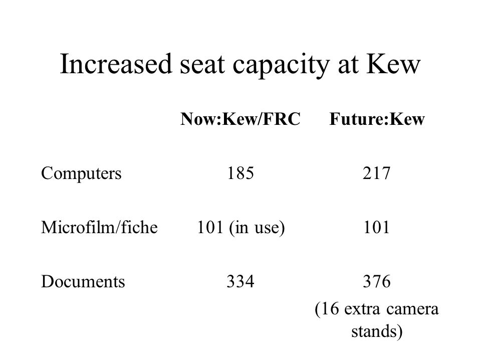 Increased seat capacity at Kew Now:Kew/FRCFuture:Kew Computers185217 Microfilm/fiche101 (in use)101 Documents334376 (16 extra camera stands)