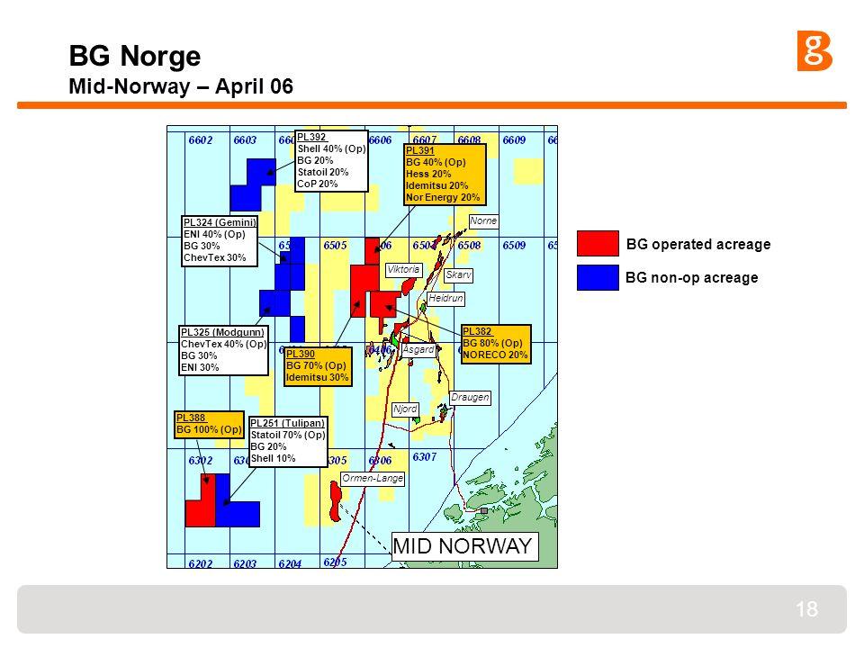 18 BG Norge Mid-Norway – April 06 PL325 (Modgunn) ChevTex 40% (Op) BG 30% ENI 30% PL324 (Gemini) ENI 40% (Op) BG 30% ChevTex 30% MID NORWAY Ormen-Lange Åsgard Skarv Draugen PL251 (Tulipan) Statoil 70% (Op) BG 20% Shell 10% Norne Njord Heidrun Viktoria PL392 Shell 40% (Op) BG 20% Statoil 20% CoP 20% PL382 BG 80% (Op) NORECO 20% PL390 BG 70% (Op) Idemitsu 30% PL391 BG 40% (Op) Hess 20% Idemitsu 20% Nor Energy 20% PL388 BG 100% (Op) BG operated acreage BG non-op acreage