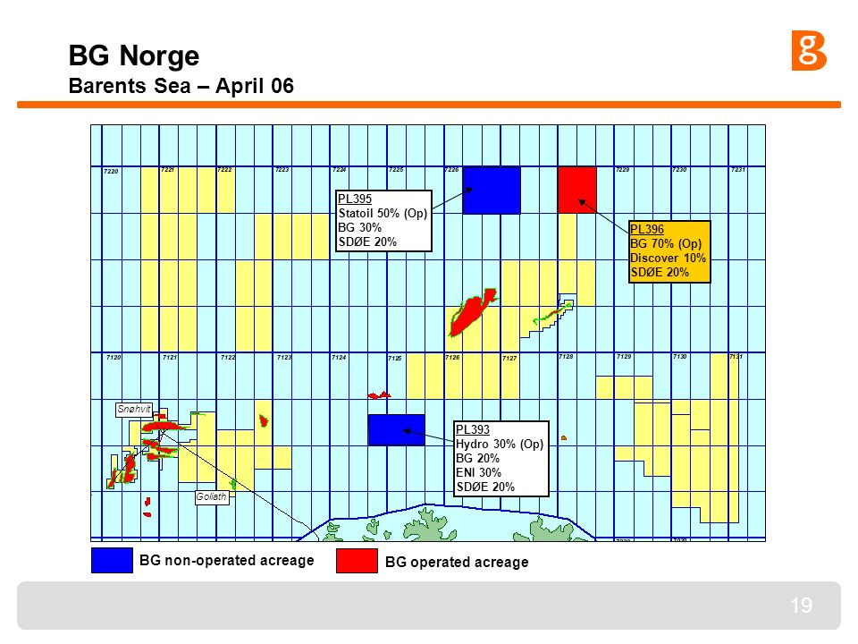 19 BG Norge Barents Sea – April 06 PL396 BG 70% (Op) Discover 10% SDØE 20% PL395 Statoil 50% (Op) BG 30% SDØE 20% PL393 Hydro 30% (Op) BG 20% ENI 30% SDØE 20% Snøhvit Goliath BG operated acreage BG non-operated acreage