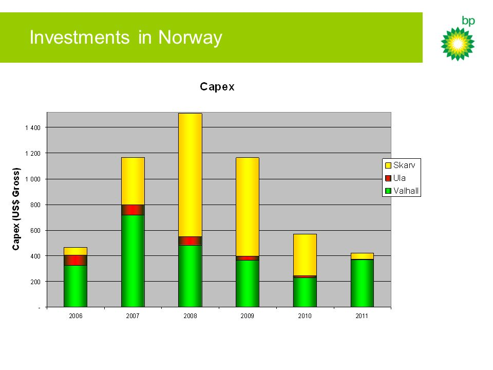 Investments in Norway