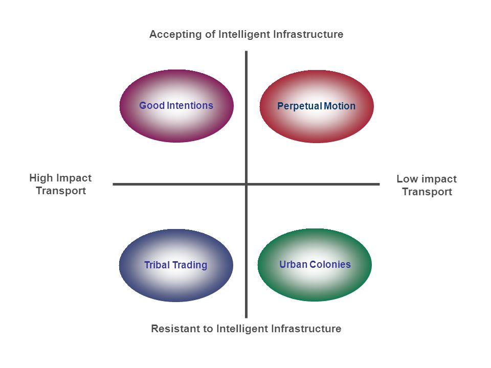 Accepting of Intelligent Infrastructure Resistant to Intelligent Infrastructure High Impact Transport Low impact Transport Good Intentions Urban Colon