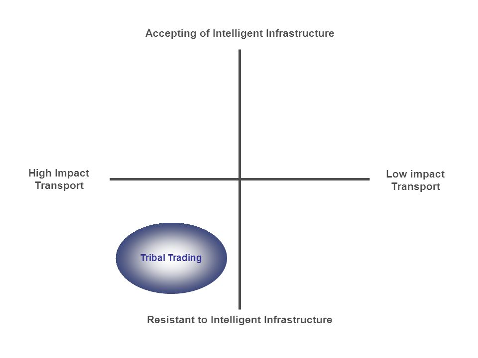 Accepting of Intelligent Infrastructure Resistant to Intelligent Infrastructure High Impact Transport Low impact Transport Tribal Trading