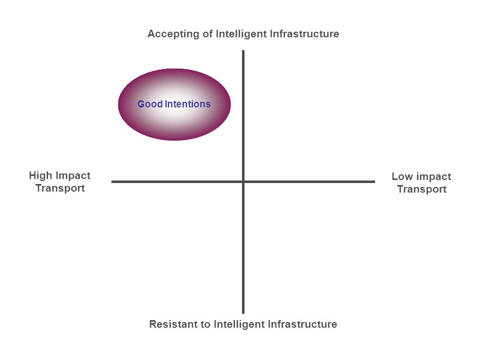 Accepting of Intelligent Infrastructure Resistant to Intelligent Infrastructure High Impact Transport Low impact Transport Good Intentions