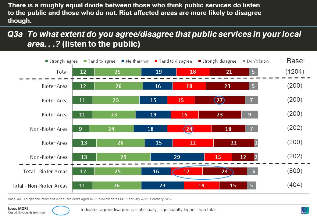 Q3aTo what extent do you agree/disagree that public services in your local area....