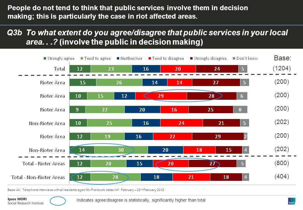 Q3bTo what extent do you agree/disagree that public services in your local area....