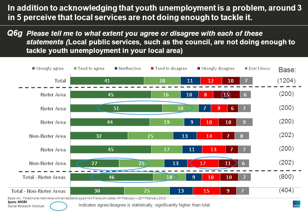 Q6g Please tell me to what extent you agree or disagree with each of these statements (Local public services, such as the council, are not doing enough to tackle youth unemployment in your local area) In addition to acknowledging that youth unemployment is a problem, around 3 in 5 perceive that local services are not doing enough to tackle it.