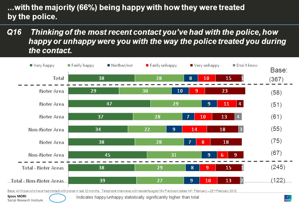 Q16 Thinking of the most recent contact youve had with the police, how happy or unhappy were you with the way the police treated you during the contact....with the majority (66%) being happy with how they were treated by the police.