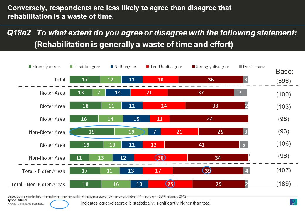 Q18a2 To what extent do you agree or disagree with the following statement: (Rehabilitation is generally a waste of time and effort) Conversely, respondents are less likely to agree than disagree that rehabilitation is a waste of time.