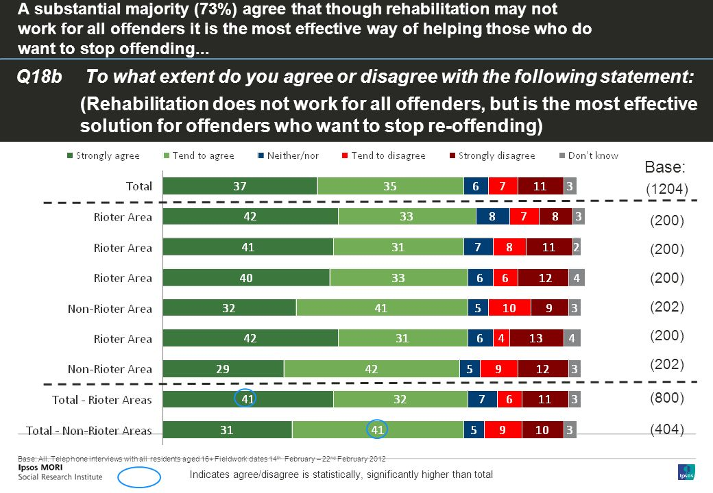 Q18b To what extent do you agree or disagree with the following statement: (Rehabilitation does not work for all offenders, but is the most effective solution for offenders who want to stop re-offending) A substantial majority (73%) agree that though rehabilitation may not work for all offenders it is the most effective way of helping those who do want to stop offending...
