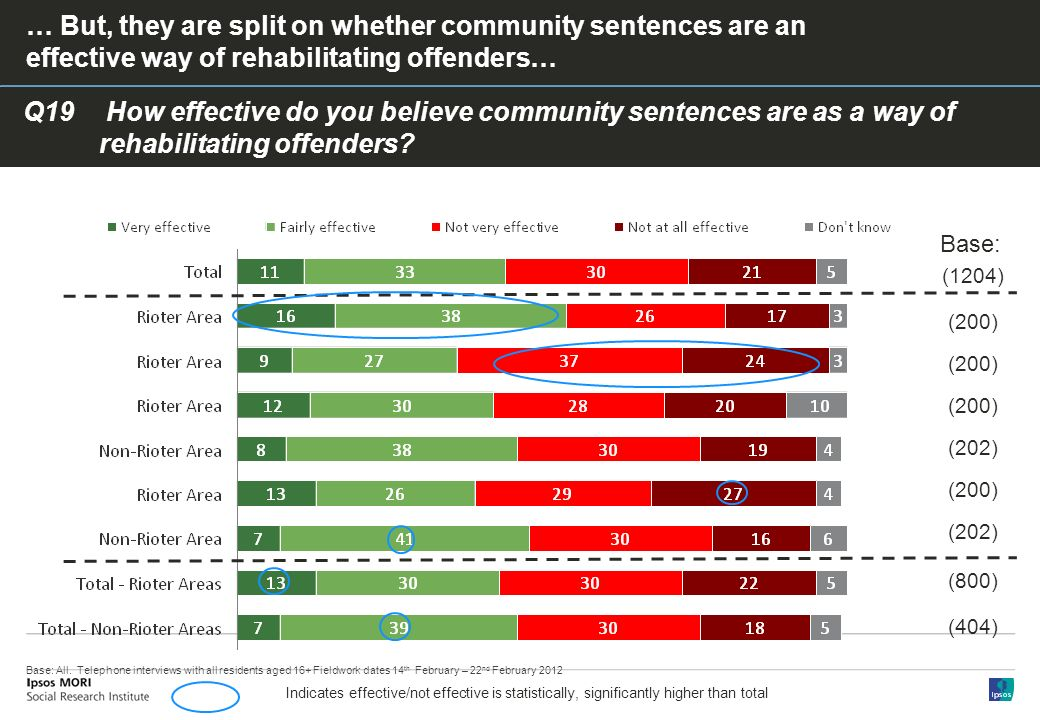 Q19 How effective do you believe community sentences are as a way of rehabilitating offenders.
