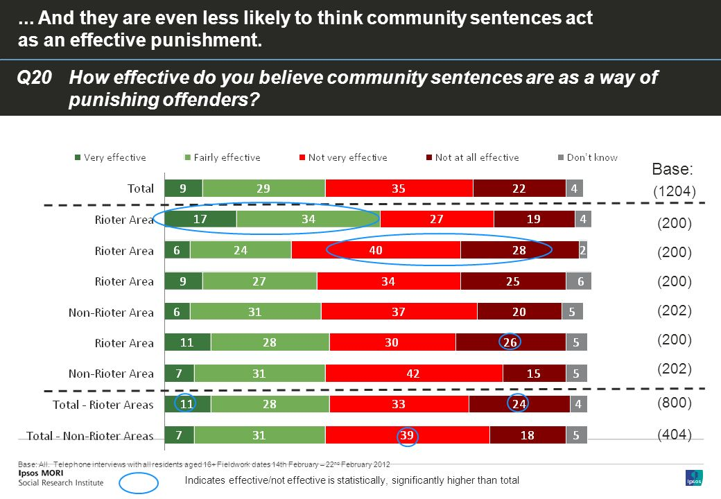 Q20How effective do you believe community sentences are as a way of punishing offenders ...