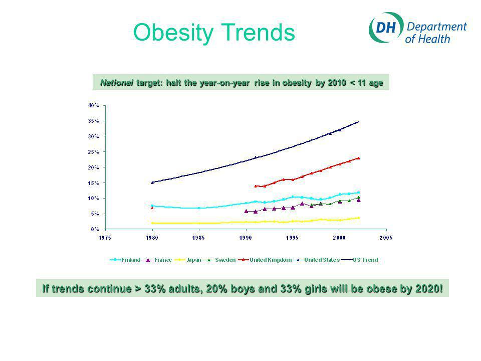 Obesity Trends National target: halt the year-on-year rise in obesity by 2010 < 11 age If trends continue > 33% adults, 20% boys and 33% girls will be obese by 2020!