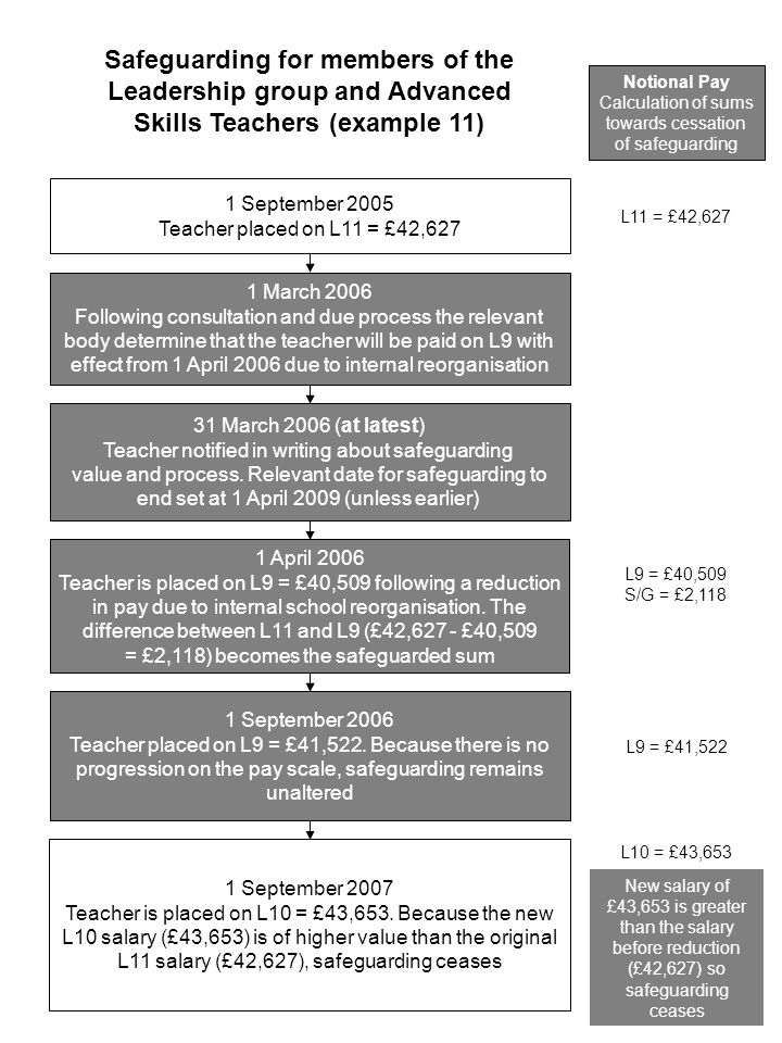 1 September 2005 Teacher placed on L11 = £42,627 1 March 2006 Following consultation and due process the relevant body determine that the teacher will be paid on L9 with effect from 1 April 2006 due to internal reorganisation 31 March 2006 (at latest) Teacher notified in writing about safeguarding value and process.