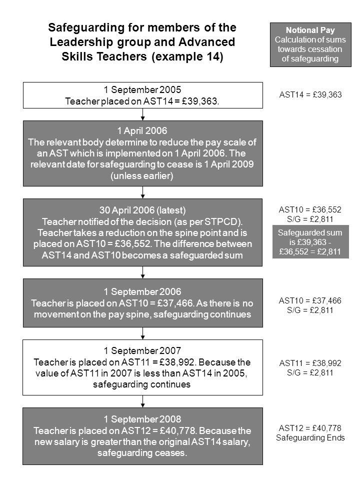 1 September 2005 Teacher placed on AST14 = £39,363.