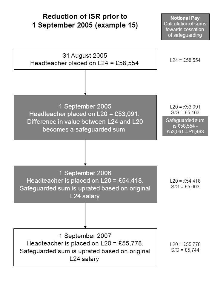 31 August 2005 Headteacher placed on L24 = £58,554 1 September 2005 Headteacher placed on L20 = £53,091.