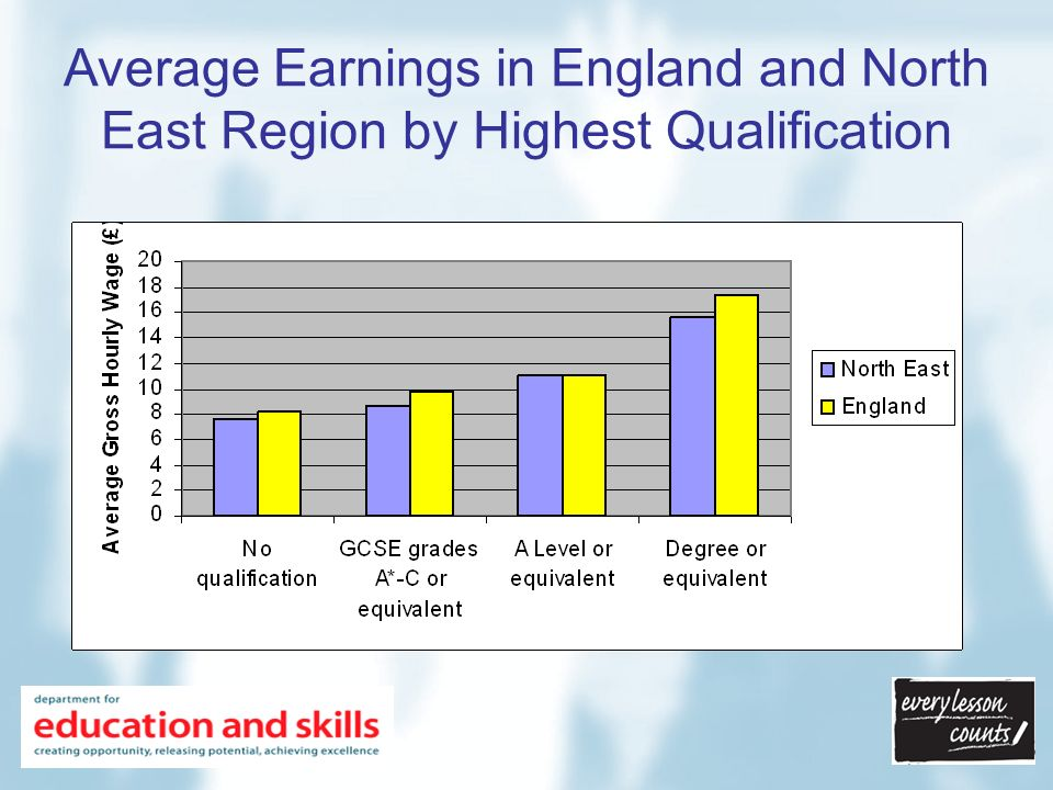 Average Earnings in England and North East Region by Highest Qualification