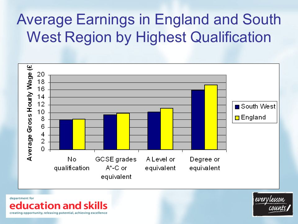 Average Earnings in England and South West Region by Highest Qualification