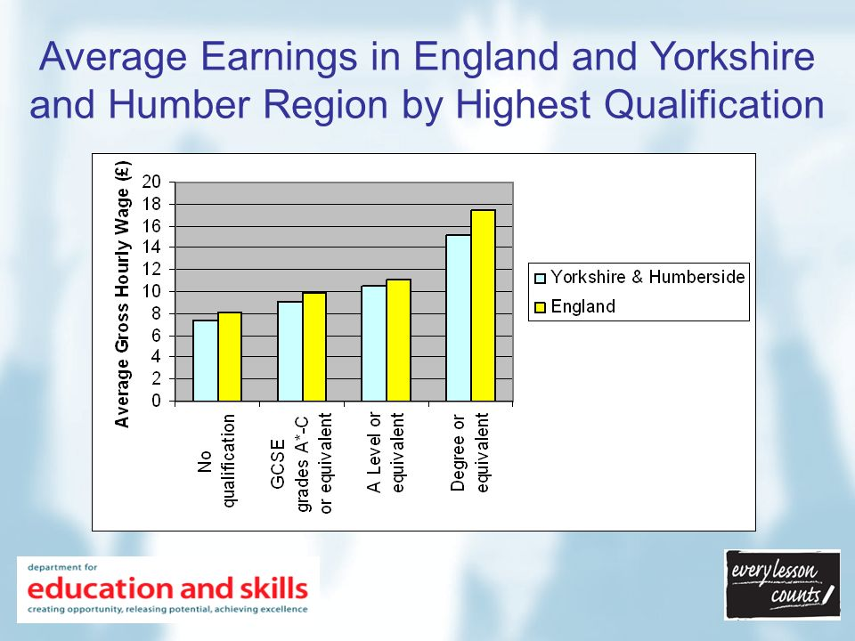Average Earnings in England and Yorkshire and Humber Region by Highest Qualification