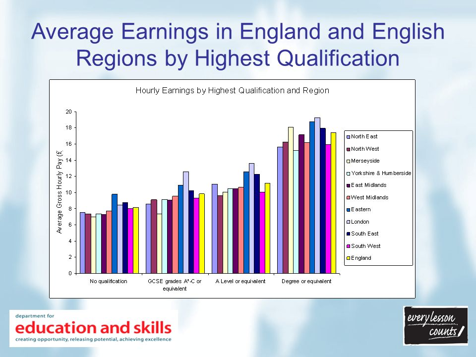 Average Earnings in England and English Regions by Highest Qualification