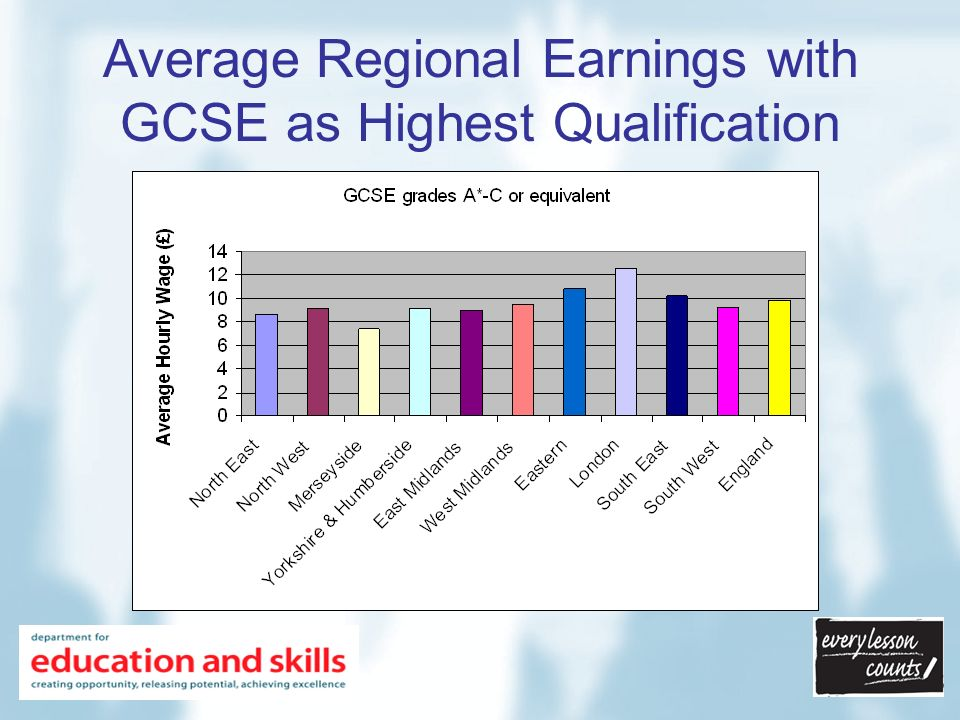 Average Regional Earnings with A Level as Highest Qualification