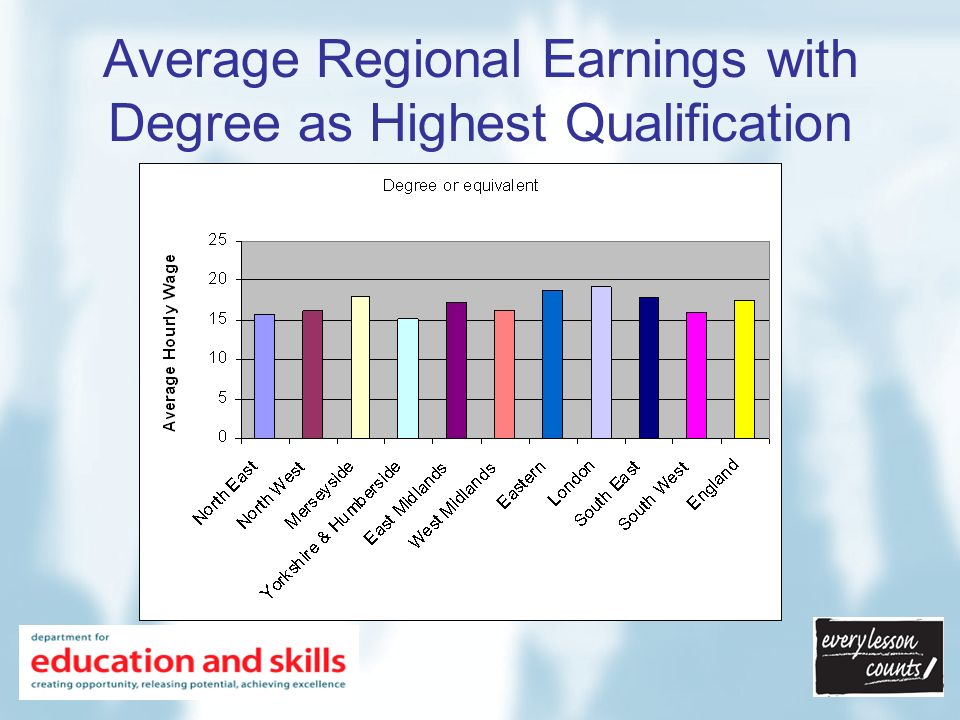 Average Regional Earnings with Degree as Highest Qualification