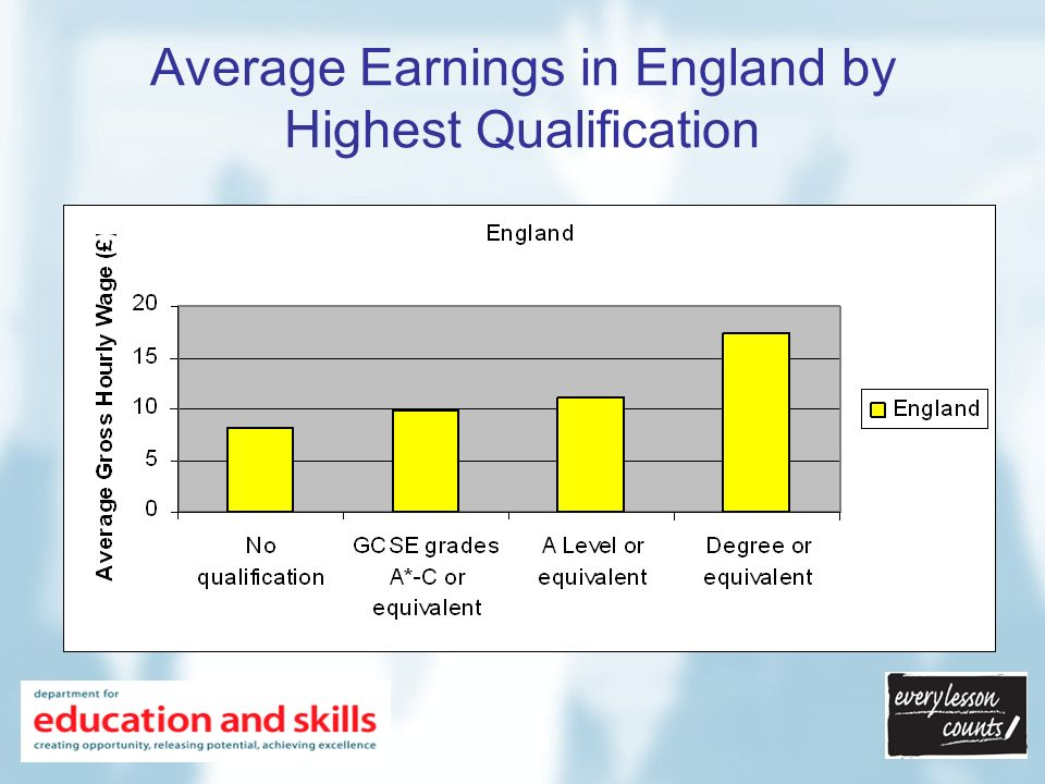 Average Earnings in England and Eastern Region by Highest Qualification