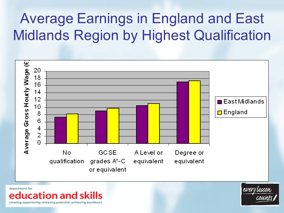 Average Earnings in England and East Midlands Region by Highest Qualification