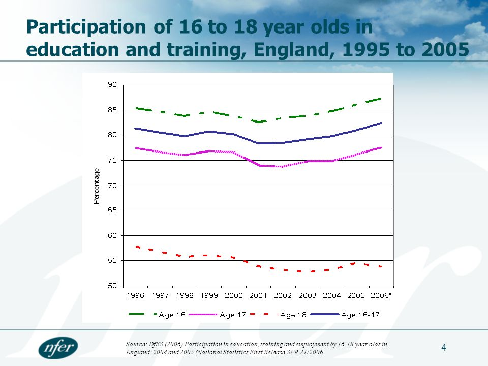 4 Participation of 16 to 18 year olds in education and training, England, 1995 to 2005 Source: DfES (2006) Participation in education, training and employment by 16-18 year olds in England: 2004 and 2005 (National Statistics First Release SFR 21/2006