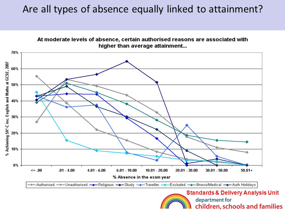 Are all types of absence equally linked to attainment Standards & Delivery Analysis Unit