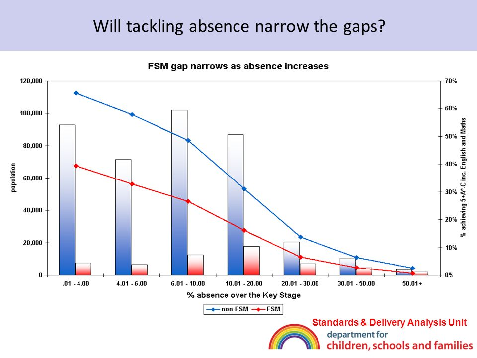 Will tackling absence narrow the gaps Standards & Delivery Analysis Unit