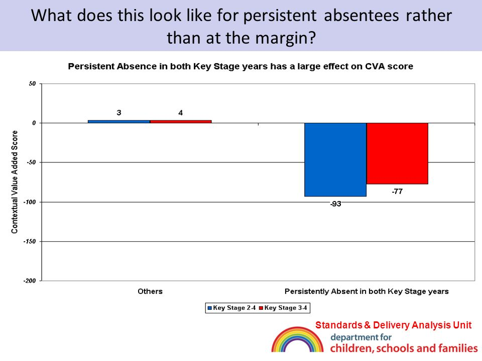 What does this look like for persistent absentees rather than at the margin.