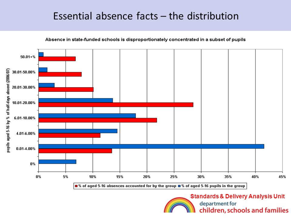 Essential absence facts – the distribution Standards & Delivery Analysis Unit