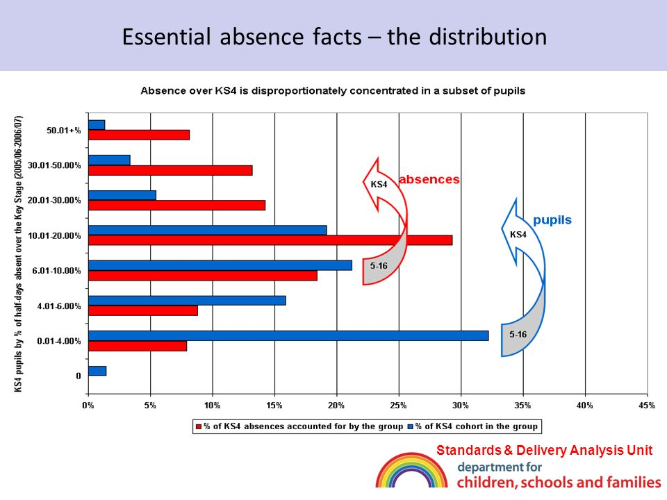 Will tackling absence narrow the gaps? Standards & Delivery Analysis Unit