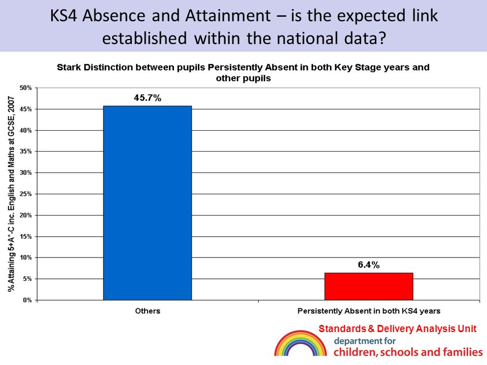 KS4 Absence and Attainment – is the expected link established within the national data.