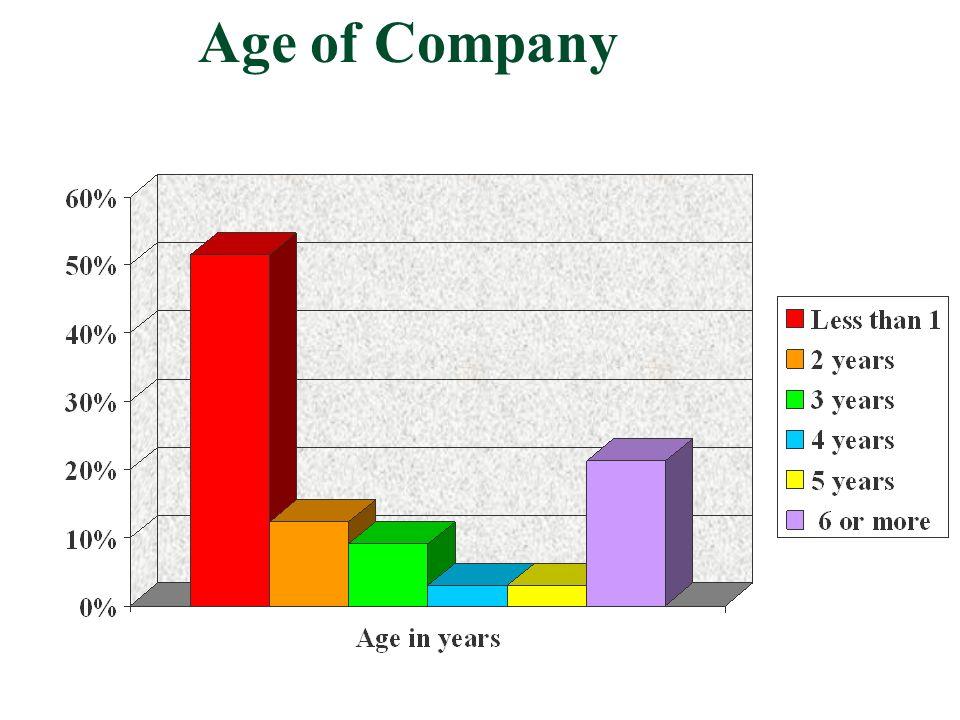 Age of Company
