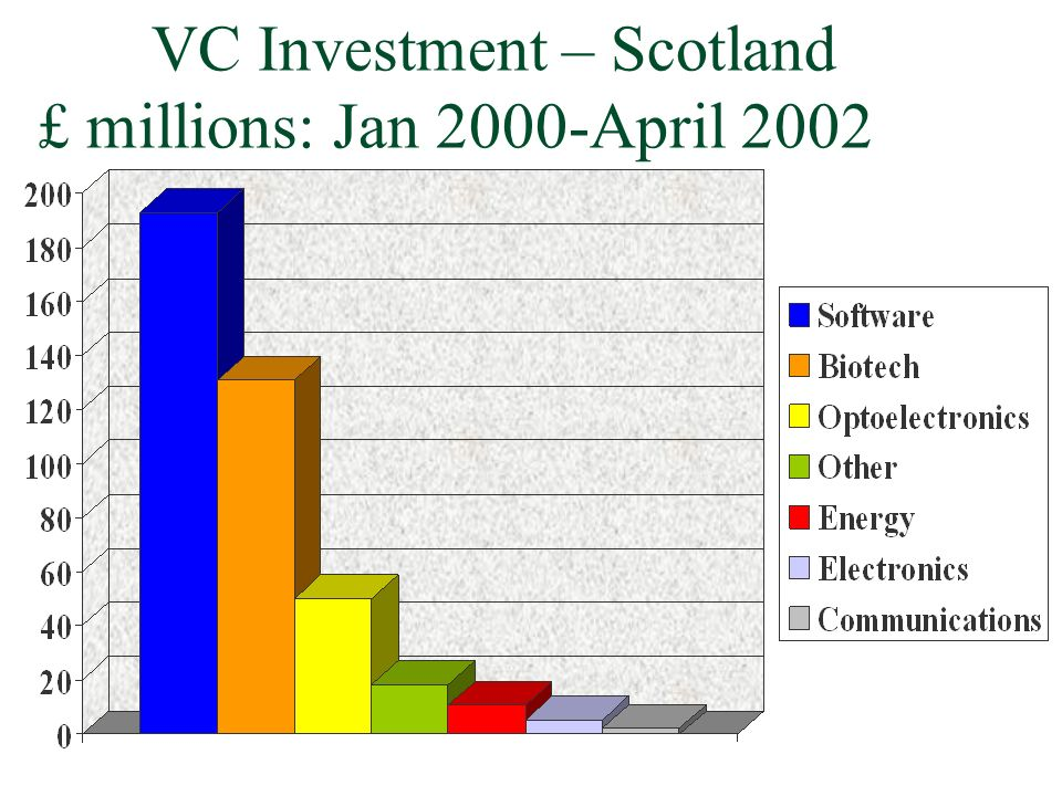 VC Investment – Scotland £ millions: Jan 2000-April 2002