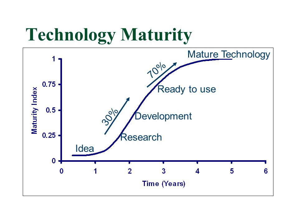 Ready to use Mature Technology Technology Maturity Idea Research Development 30% 70%