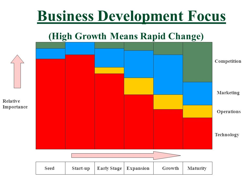 Business Development Focus (High Growth Means Rapid Change) Technology Operations Marketing Competition SeedStart-upEarly StageExpansionGrowthMaturity Relative Importance