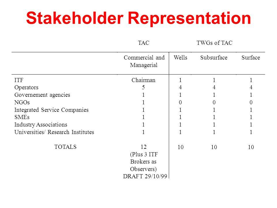 Stakeholder Representation