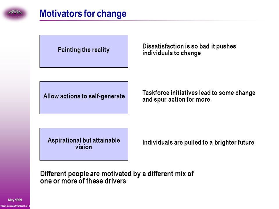 99corp\pa\o&g\200599ec01.ppt-3 May 1999 Motivators for change Painting the reality Dissatisfaction is so bad it pushes individuals to change Allow act