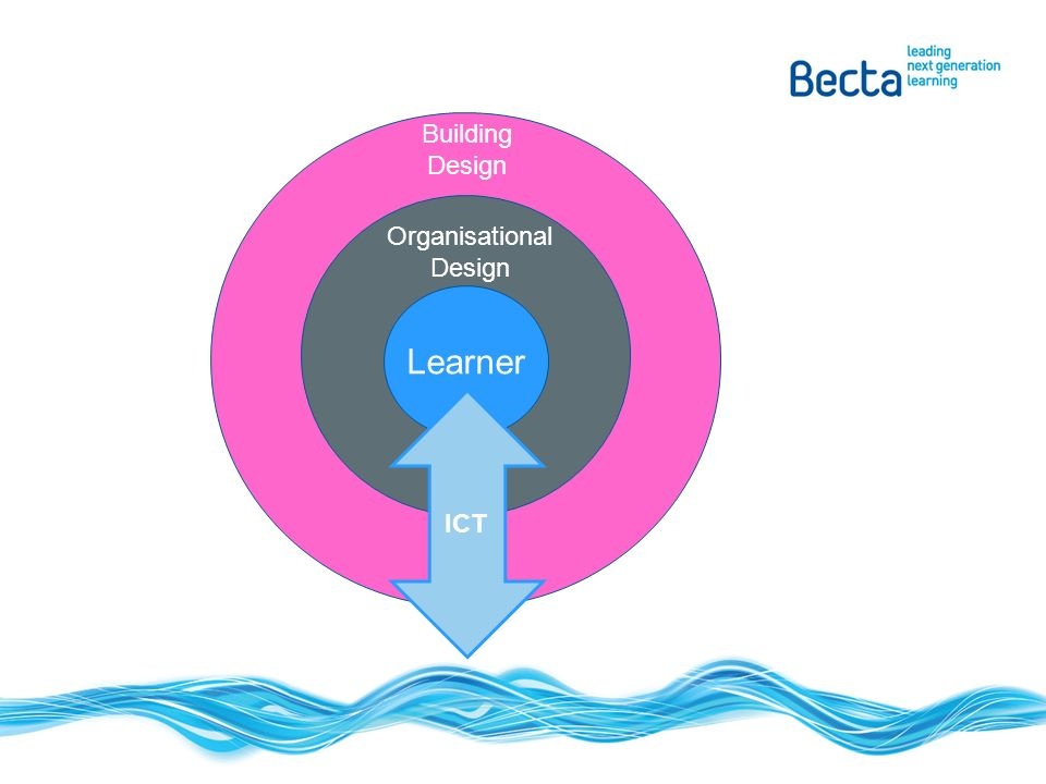 Learner Organisational Design Building Design ICT