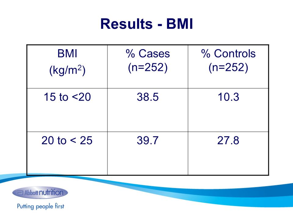 Results - BMI BMI (kg/m 2 ) % Cases (n=252) % Controls (n=252) 15 to <2038.510.3 20 to < 2539.727.8