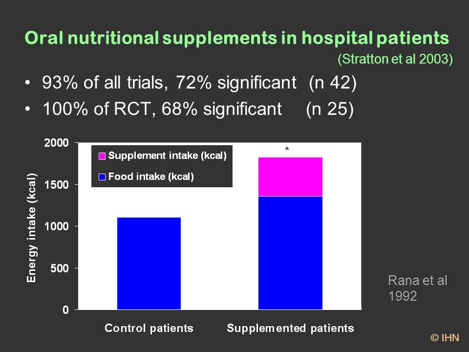 Oral nutritional supplements in hospital patients (Stratton et al 2003) 93% of all trials, 72% significant (n 42) 100% of RCT, 68% significant(n 25) Rana et al 1992 © IHN