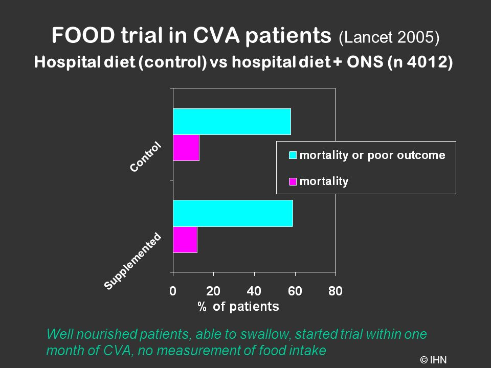 FOOD trial in CVA patients (Lancet 2005) Hospital diet (control) vs hospital diet + ONS (n 4012) Well nourished patients, able to swallow, started trial within one month of CVA, no measurement of food intake © IHN