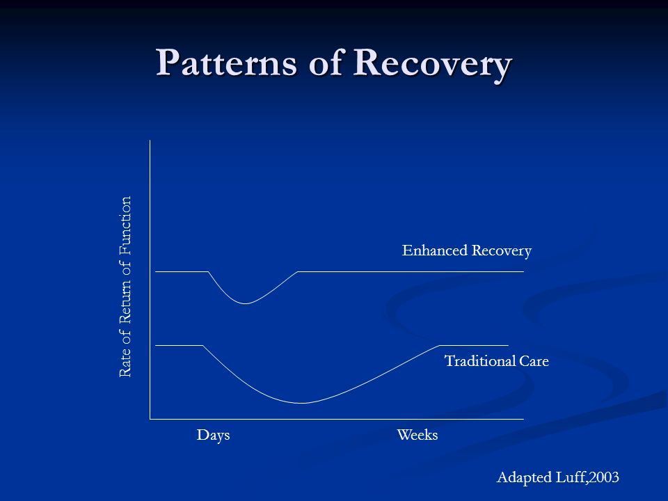 Patterns of Recovery Enhanced Recovery Traditional Care Rate of Return of Function DaysWeeks Adapted Luff,2003