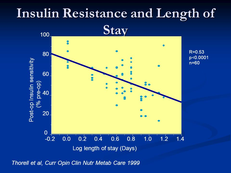 Insulin Resistance and Length of Stay Thorell et al, Curr Opin Clin Nutr Metab Care 1999 Log length of stay (Days) Post-op Insulin sensitivity (% pre-op) 1.41.21.00.80.60.40.2 0.0-0.2 0 20 40 60 80 100 R=0.53 p<0.0001 n=60