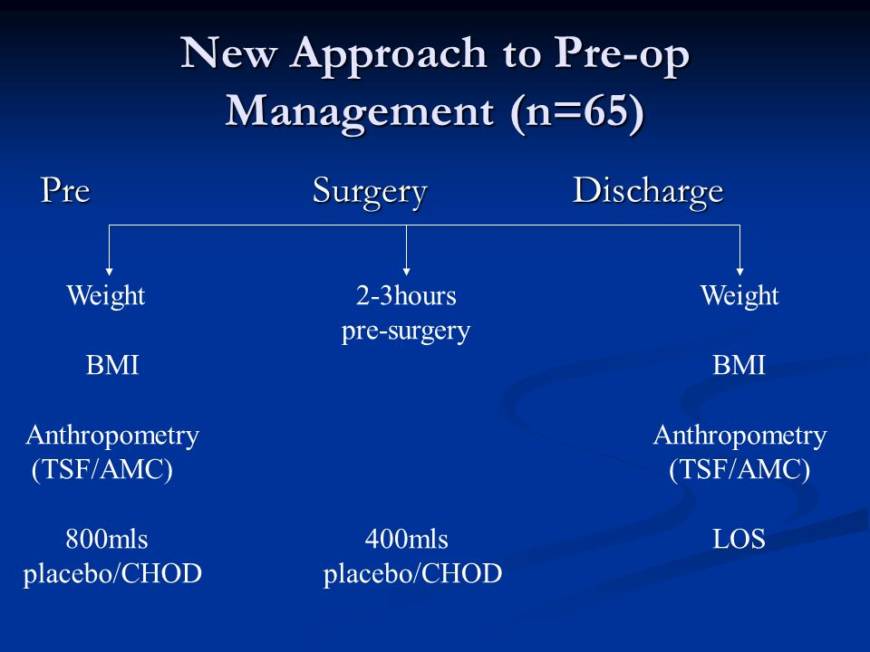 Pre Surgery Discharge Weight BMI Anthropometry (TSF/AMC) 800mls placebo/CHOD 2-3hours pre-surgery 400mls placebo/CHOD Weight BMI Anthropometry (TSF/AM